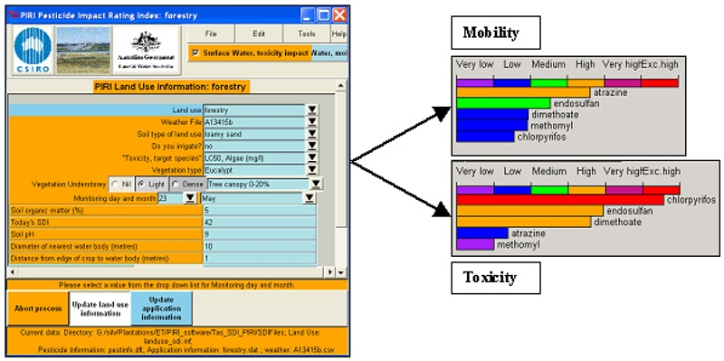 A mock PIRI scenario showing input  screen and the output  risks of mobility and toxicity