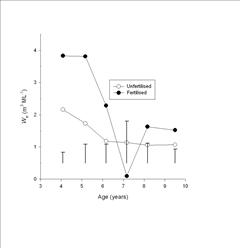 water use efficiency of wood production graph