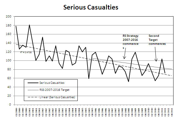 Serious Casualties Graph