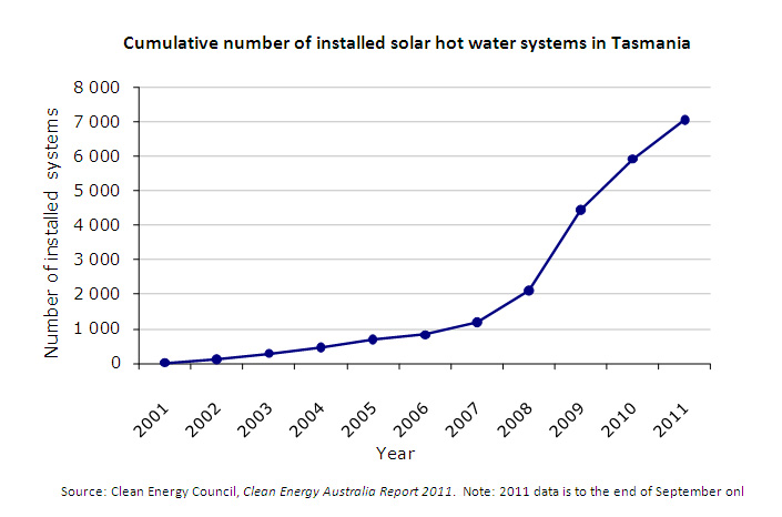 Cumulative number of installed solar hot water systems in Tasmania