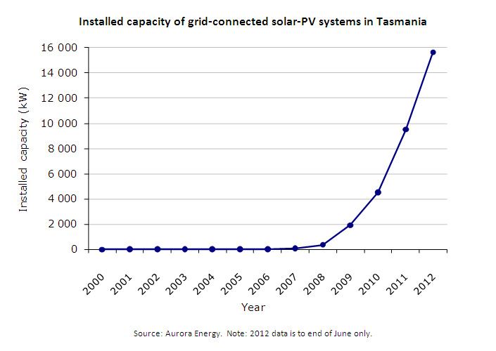 Installed capacity of grid-connected solar-PV systems in Tasmania